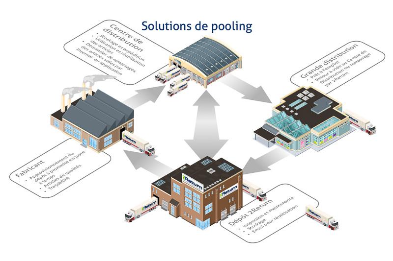 Solutions de pooling